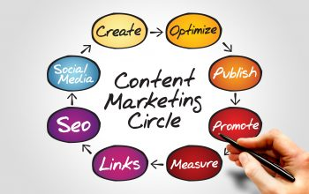 Ways of marketing your Content